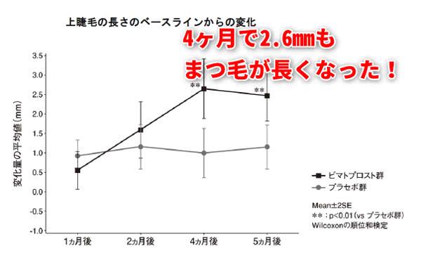 グラッシュビスタ(ビマトプロスト)によるまつ毛の長さの変化を表すグラフ